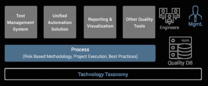 Quality Platform
